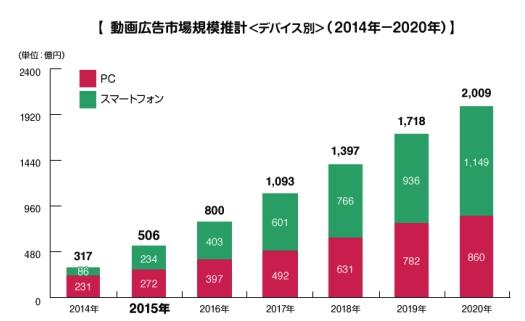 動画広告市場は2020年に2,000億円を突破する!YouTube市場は2022年に579億円に!